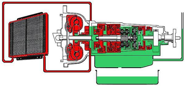 Statyczna wymiana oleju w skrzyni automatycznej